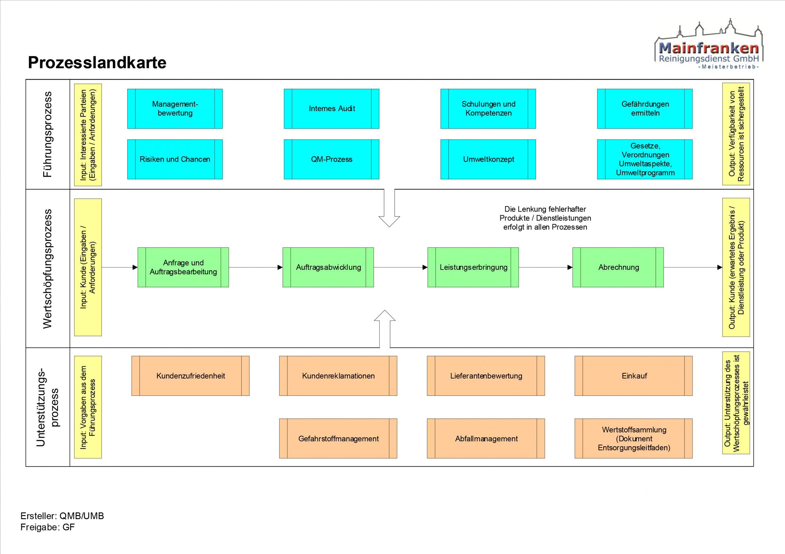 Schaubild zur Prozesslandkarte