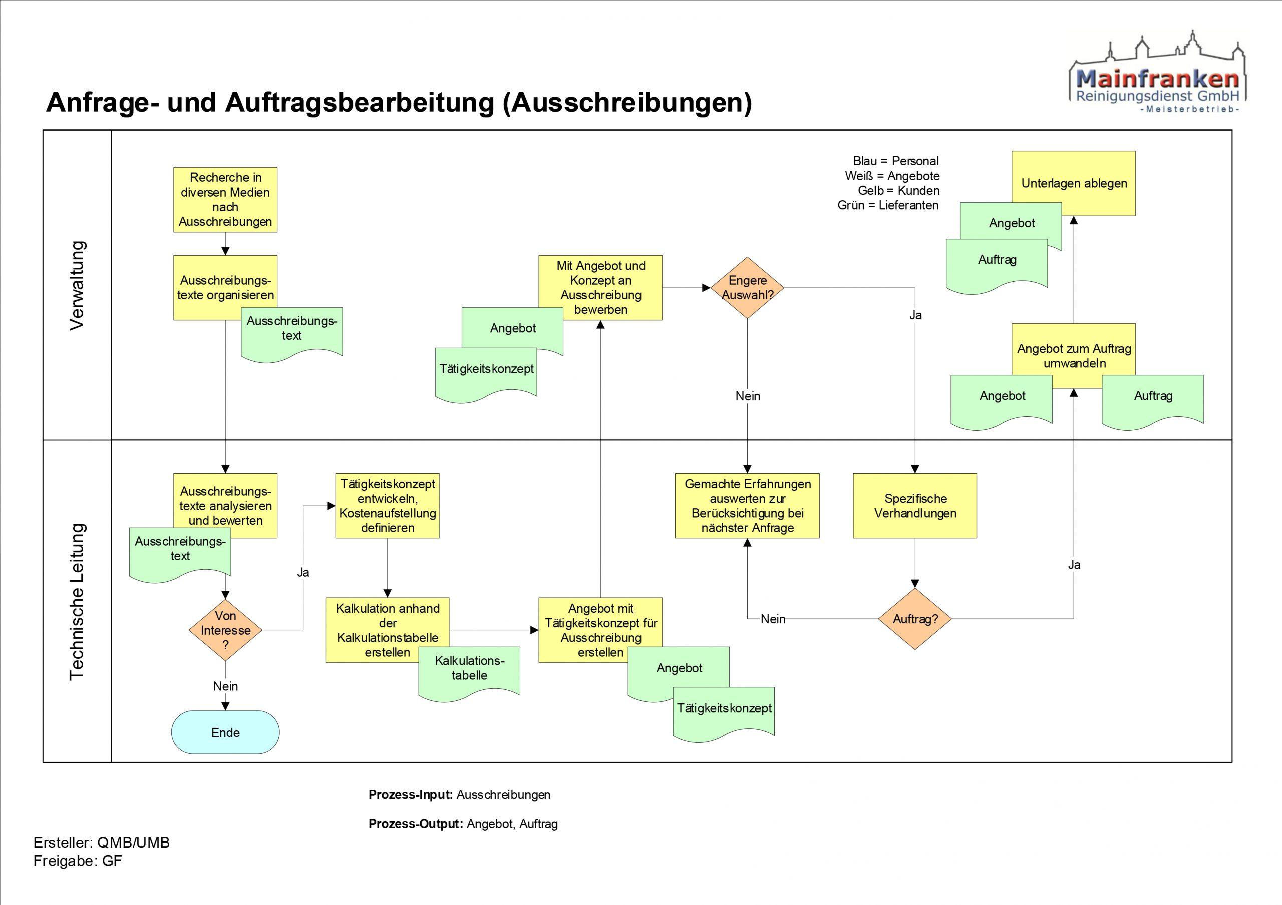 Schaubild zur Anfrage- und Auftragsbearbeitung (Ausschreibungen)