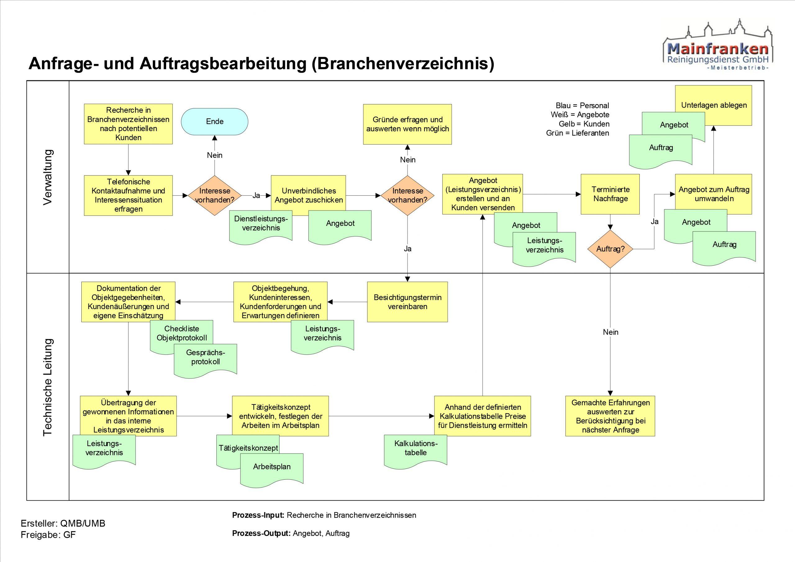 Schaubild zur Anfrage- und Auftragsbearbeitung (Branchenverzeichnis)